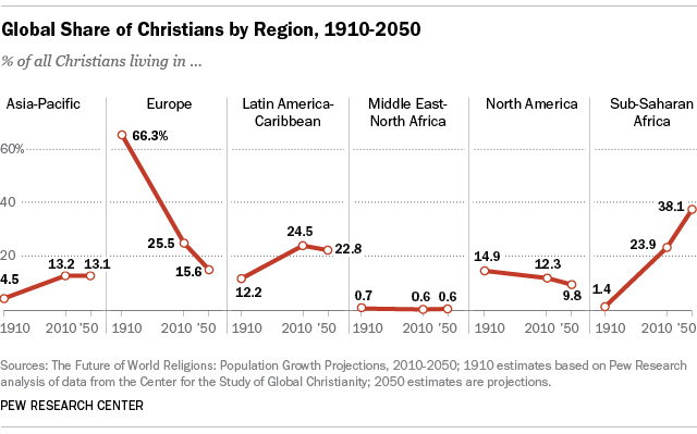 decline of christianity in america essay There has been considearble growth of charismatic/ pentecostal christianity in latin america,  about homosexuality also relates it to the decline of christianity.