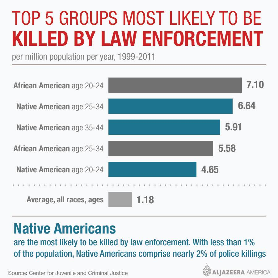 race and ethnicity in law enforcement Race, racism and law enforcement: a call to action by dr gwendolyn puryear keita, apa executive director for the public interest.