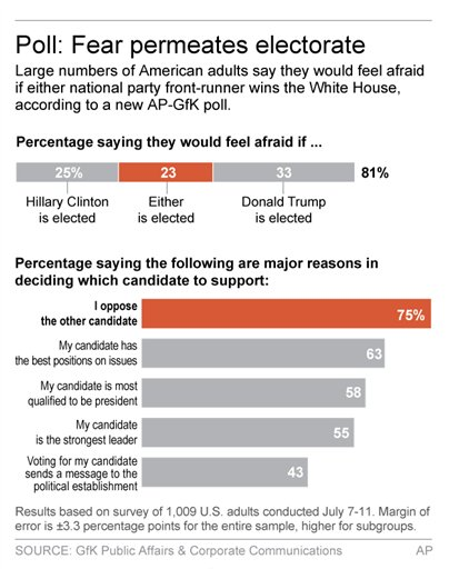 Graphic shows results of AP-GfK poll on attitudes toward 2016 presidential candidates; 2c x 5 inches; 96.3 mm x 127 mm;