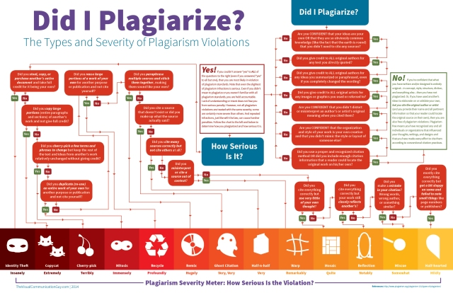Infographic_Did-I-Plagiarize1